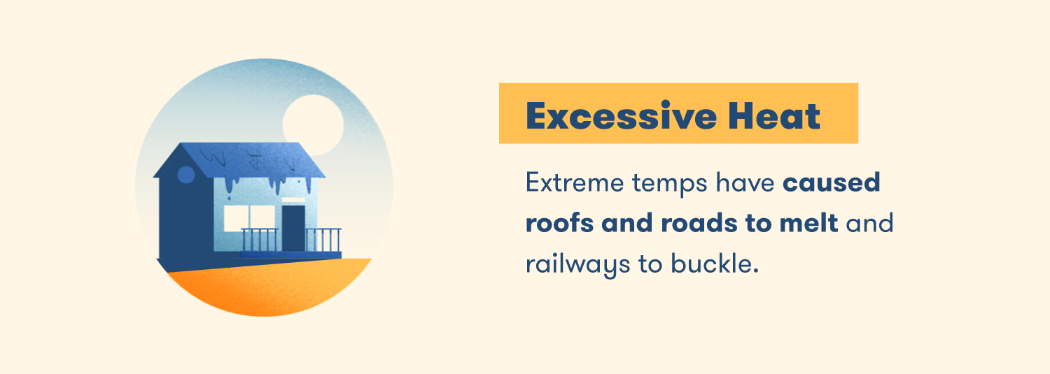 Extreme temps have caused roofs and roads to melt and railways to buckle