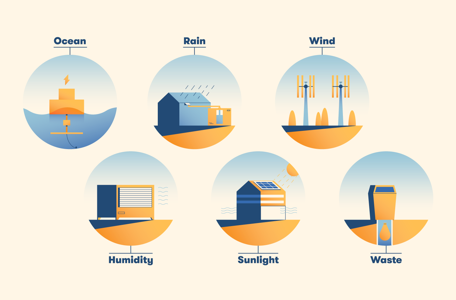 Floating cities would have renewable resources such as the ocean, rain, wind, humidity, sunlight, and waste.