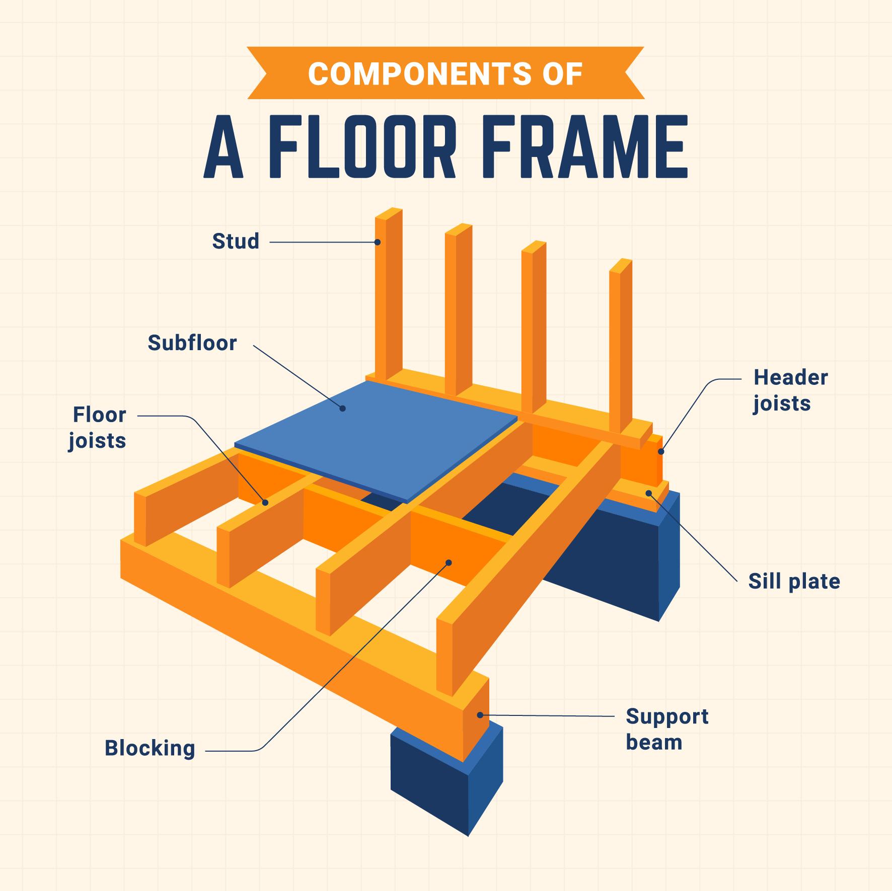 the anatomy of a floor frame