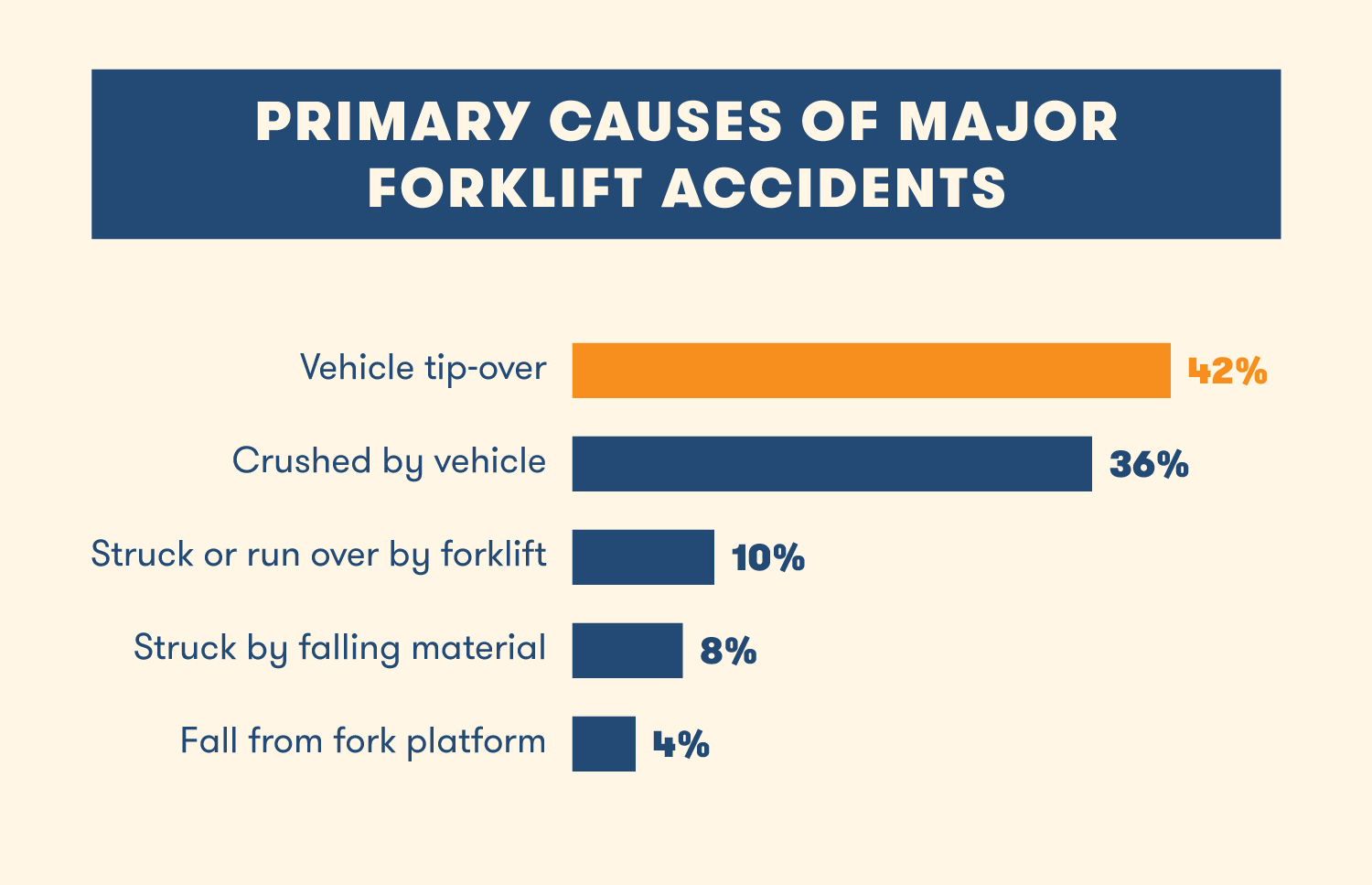 bar graph showing primary causes of forklift accidents