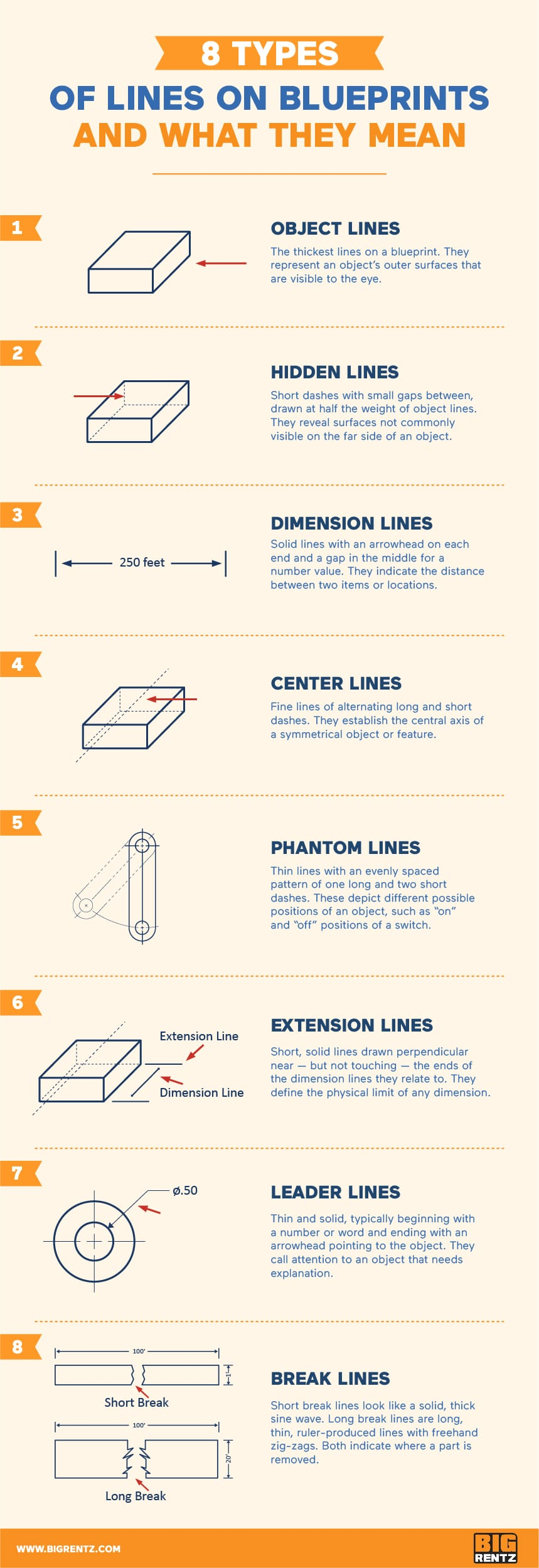 8 Types of Lines on Blueprints and What They Mean