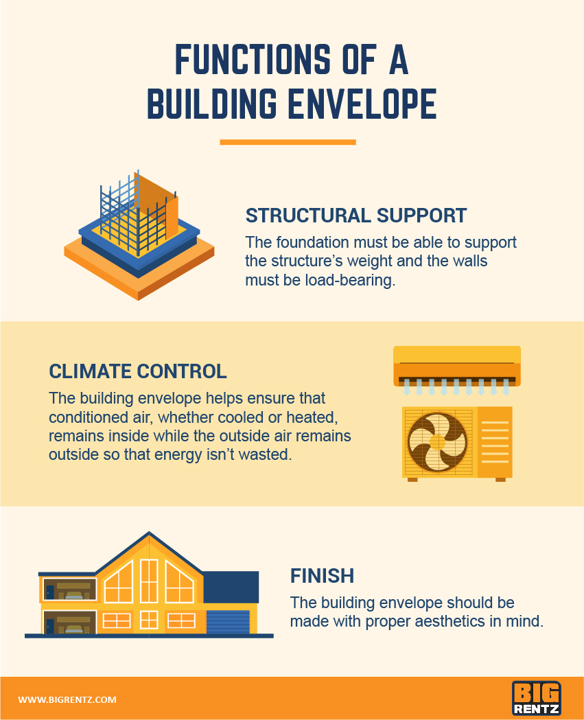 functions of a building envelope