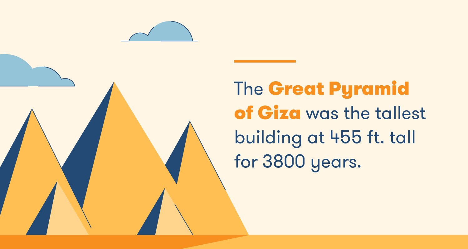 The Great Pyramid of Giza was the tallest building at 455 ft. tall for 3800 years.