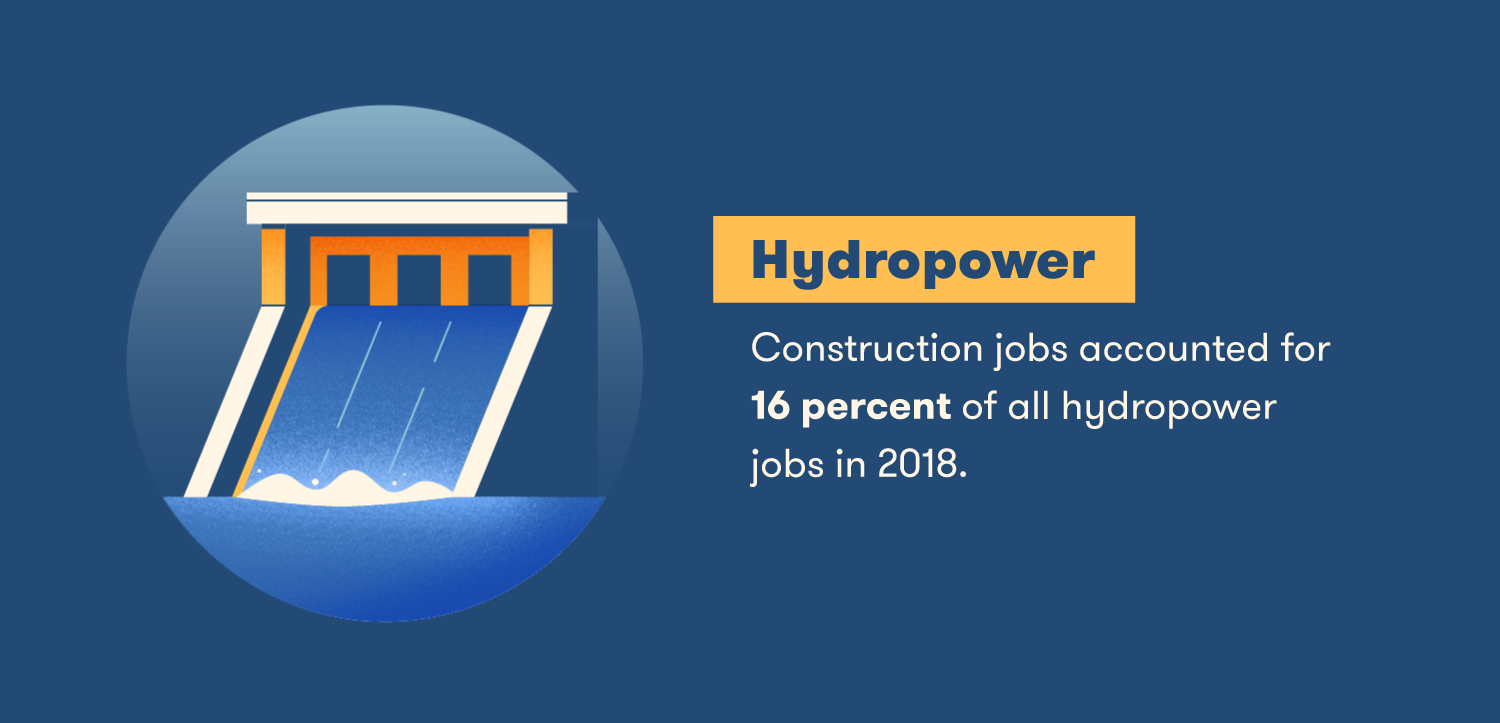 Construction jobs accounted for 16 percent of all hydropower jobs in 2018.