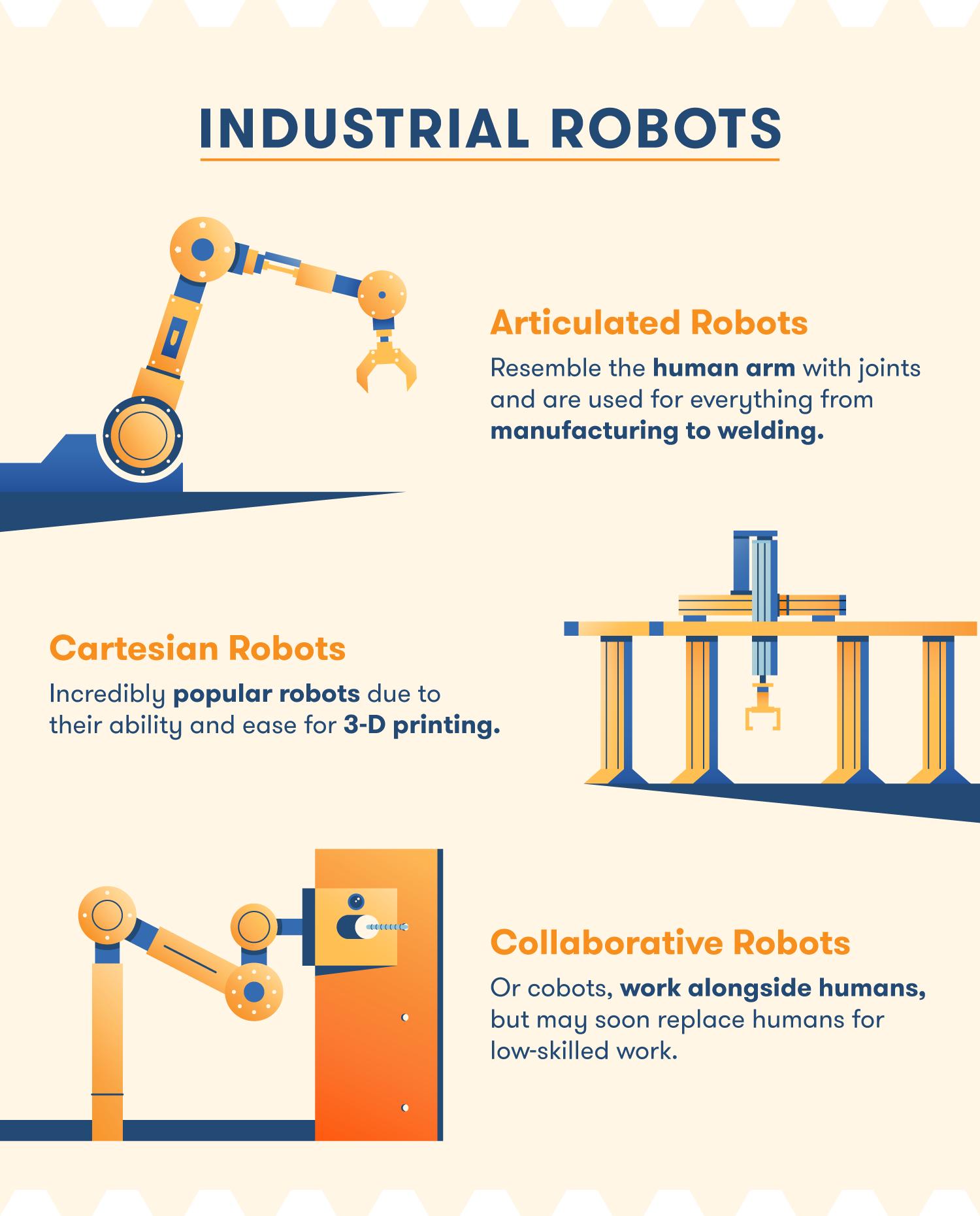 industrial robots - articulated robots cartesian robots collaborative robots