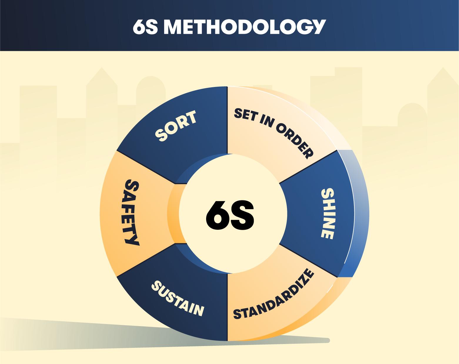 wheel describing 6s methodology: sort, set in order, shine, standardize, sustain, safety