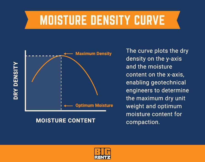 moisture density curve