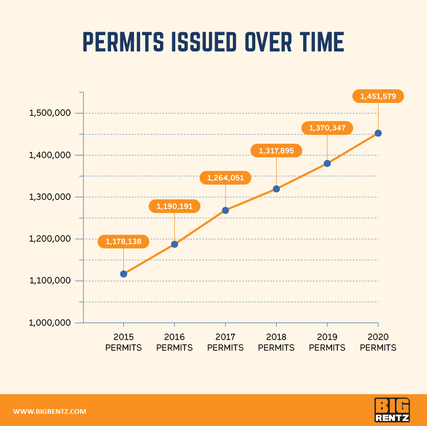 number of building permit requests issued over time