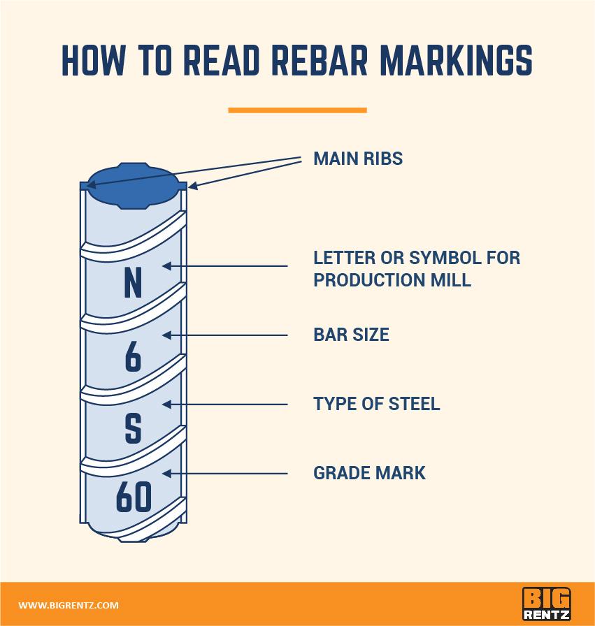 rebar markings
