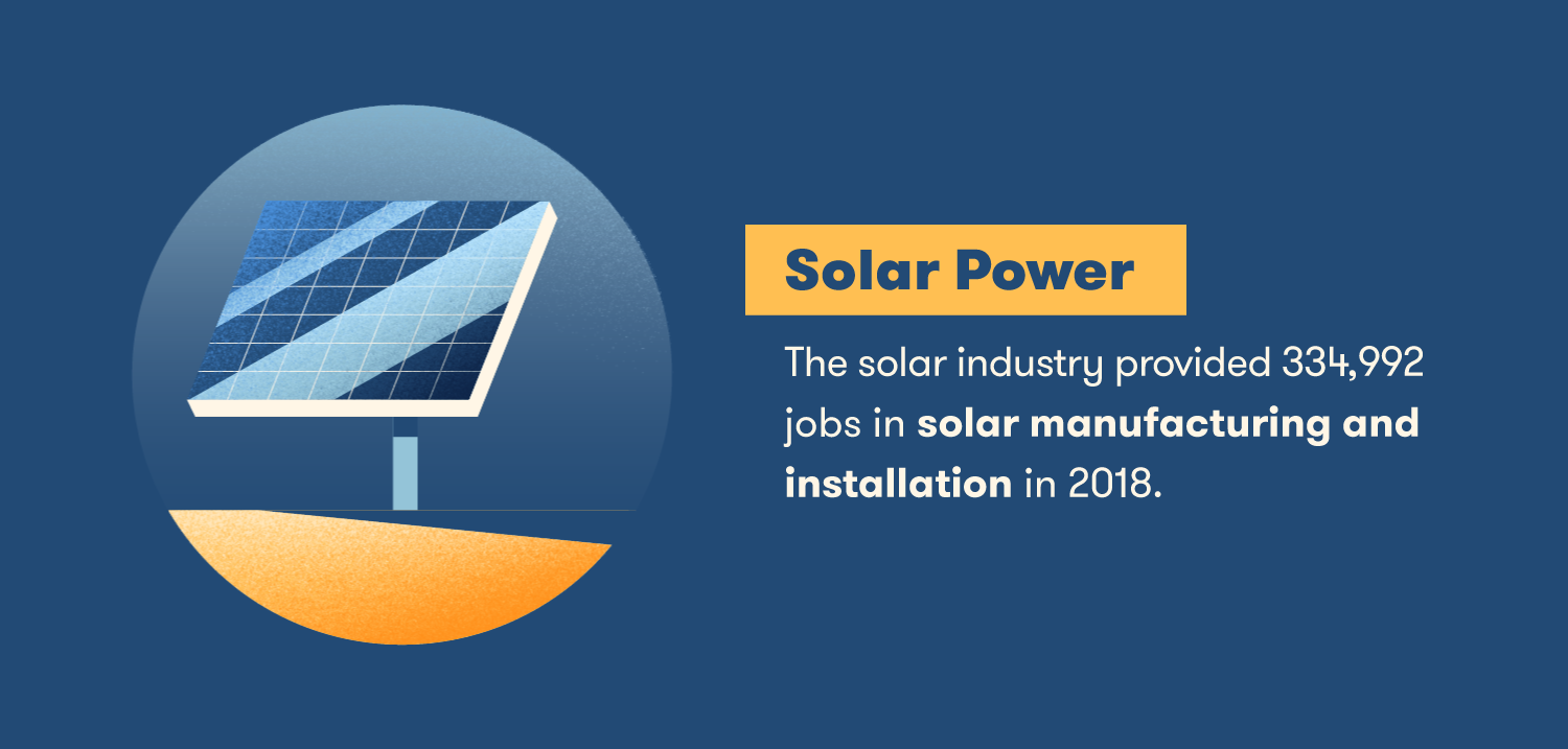 The solar industry provided 334,992 jobs in solar manufacturing and installation in 2018.