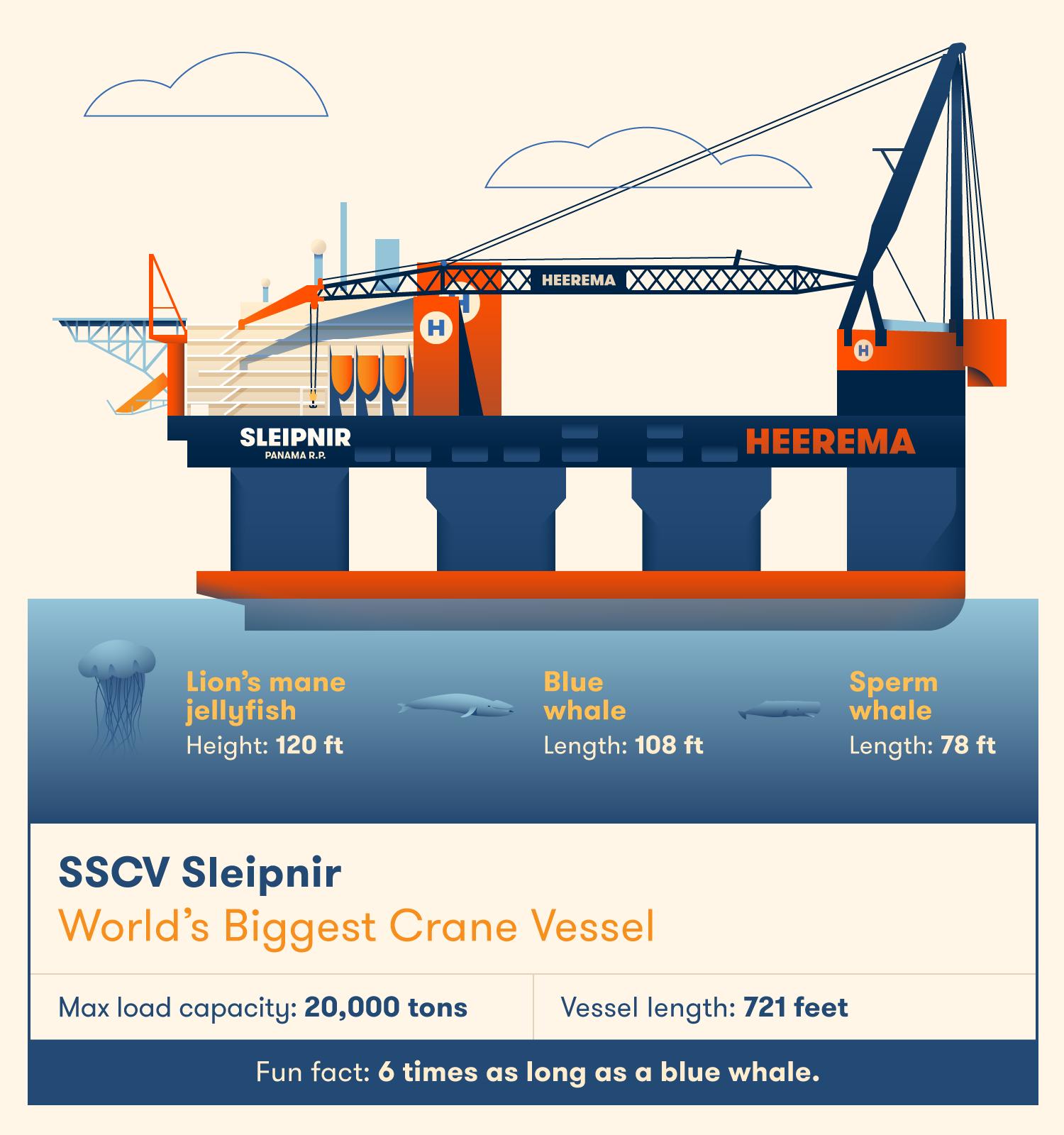 The SSCV Sleipnir is the world's strongest crane vessel.