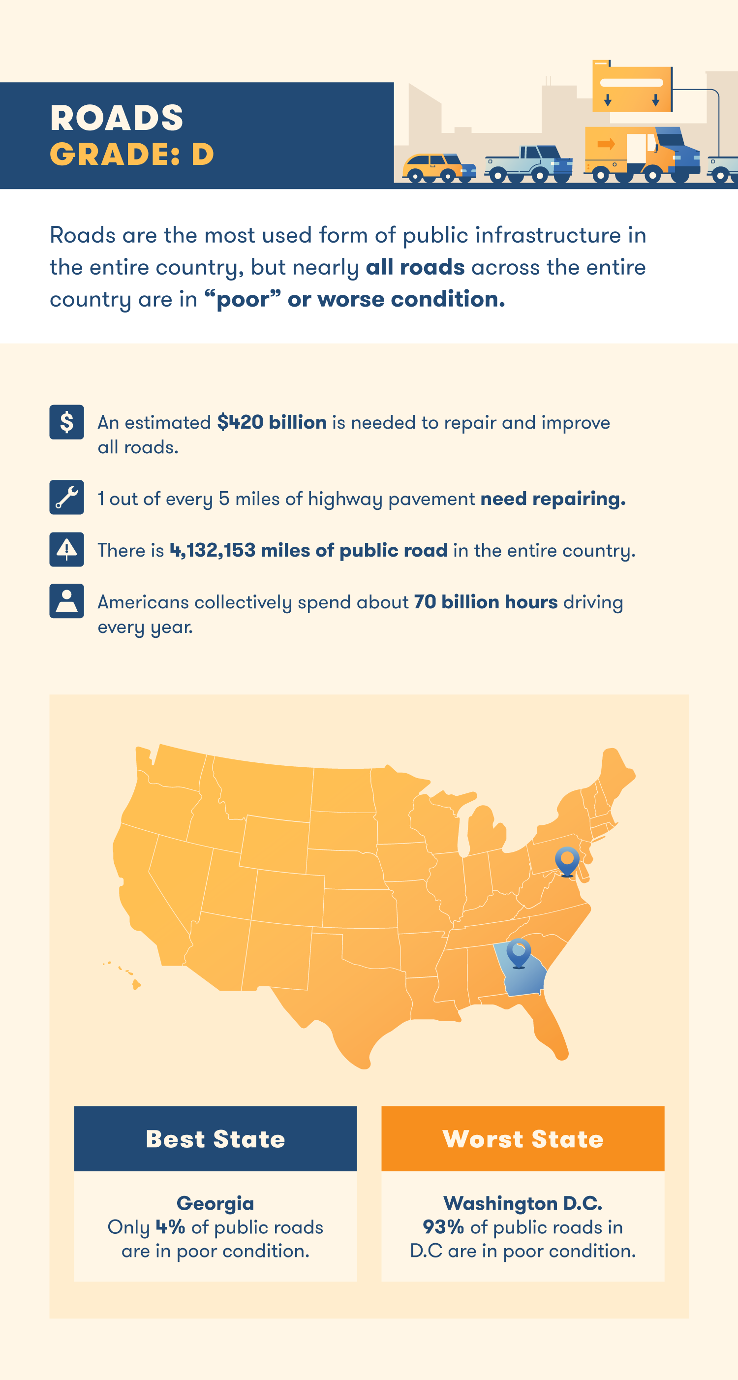 state of us infrastructure roads