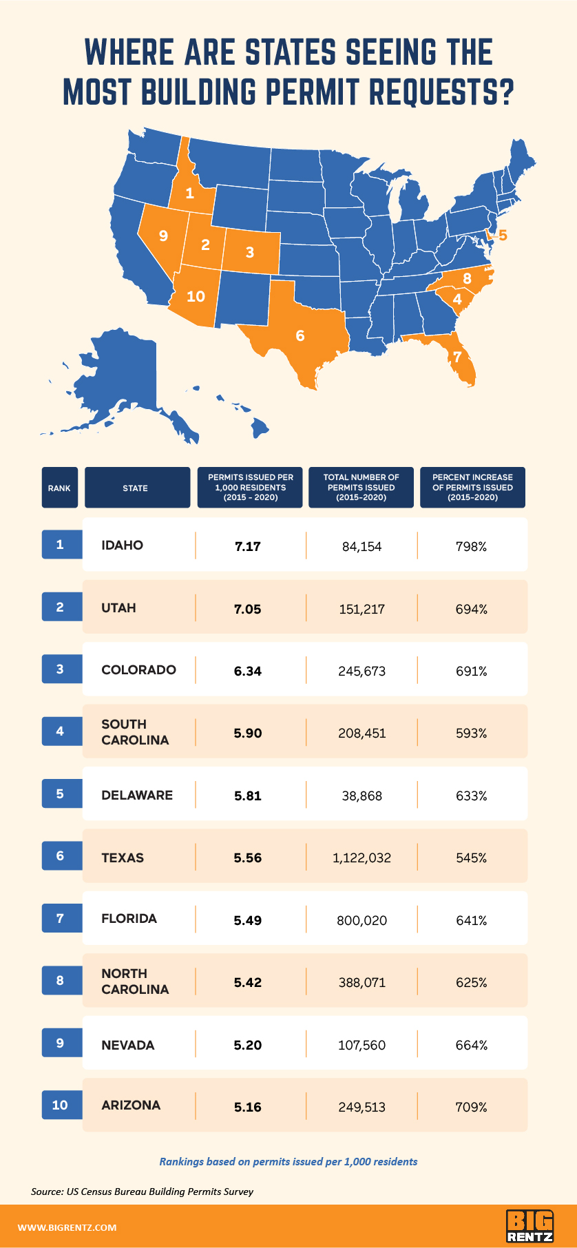 states with the most building permit requests