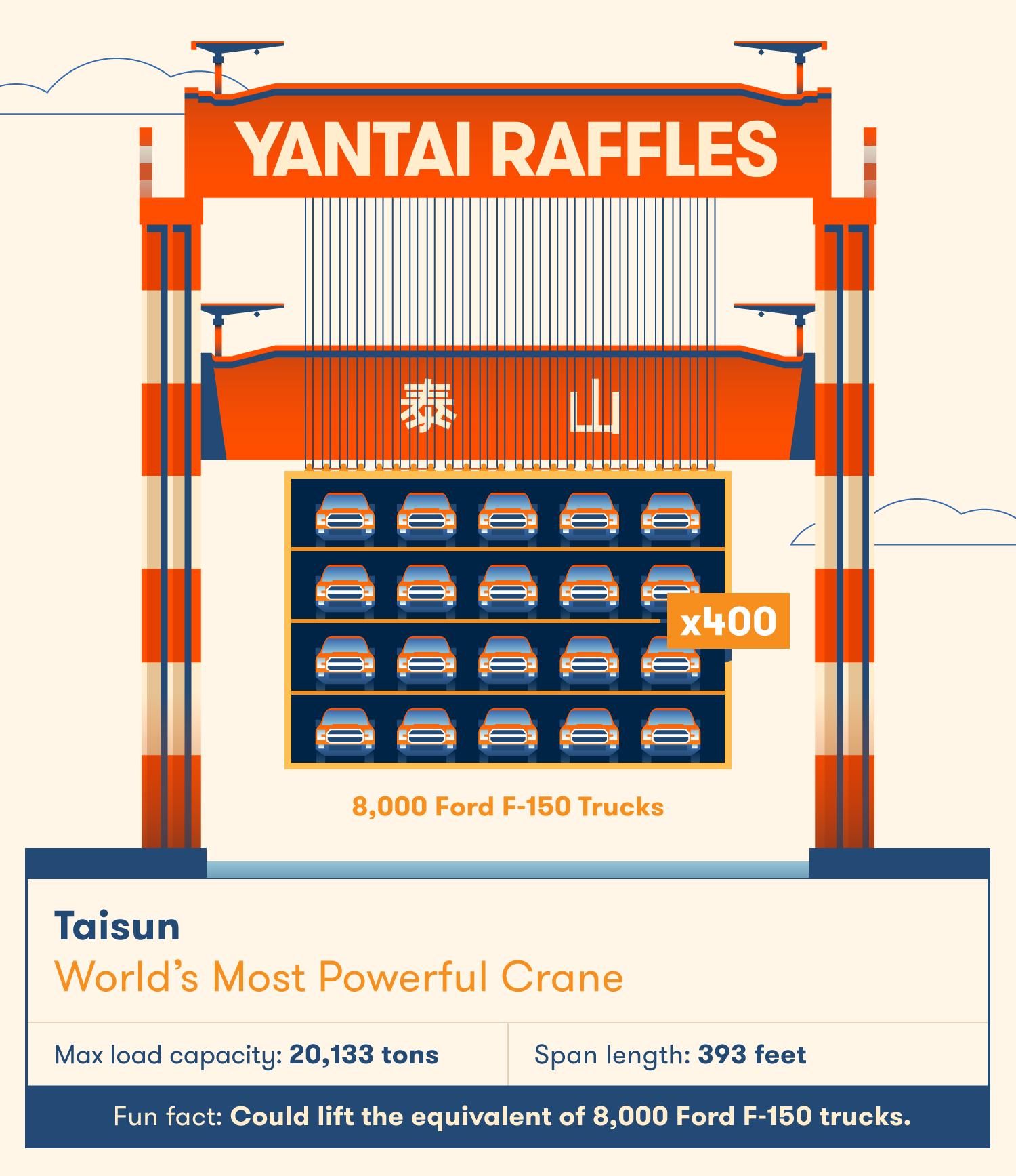 Taisun is the world's strongest crane.