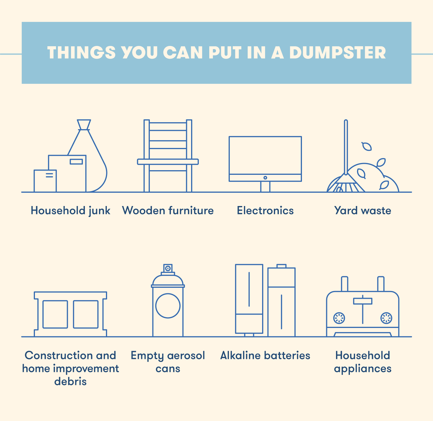 Graphic showing what you can put in a dumpster, including electronics, yard waste, alkaline batteries, household appliances, and household junk.