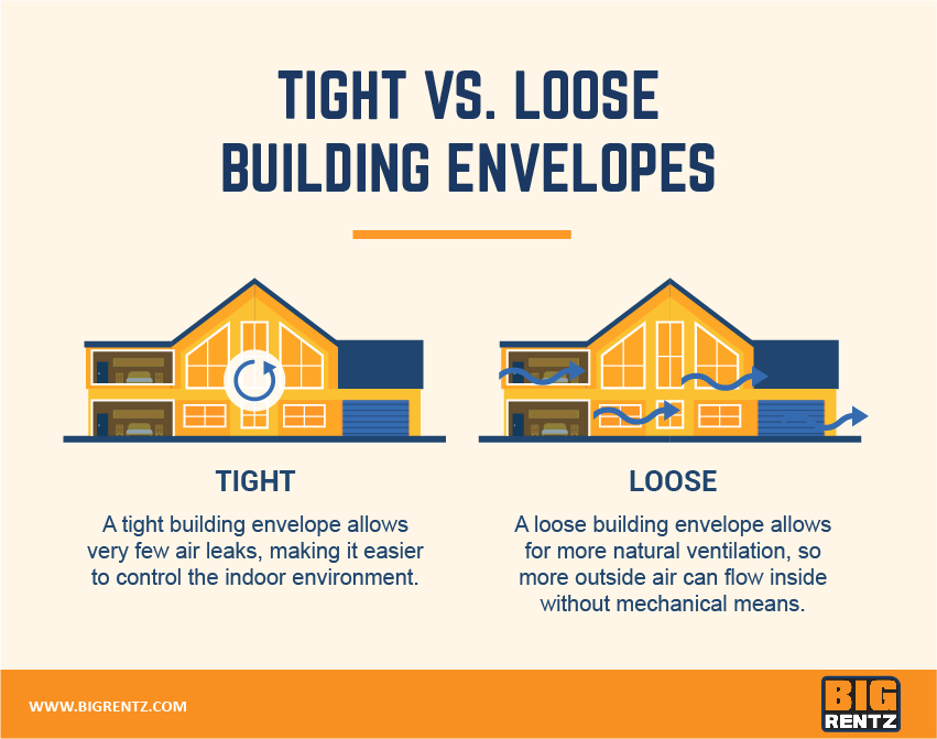 tight vs loose building envelopes