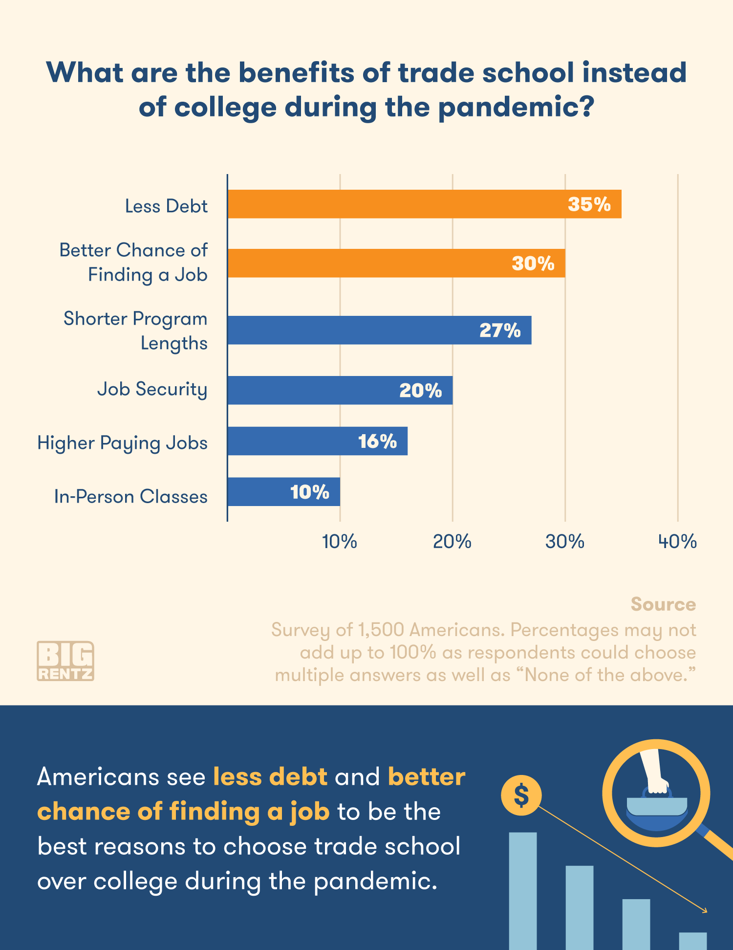 Less debt and better chances of finding a job are the top reasons to choose trade school over college.