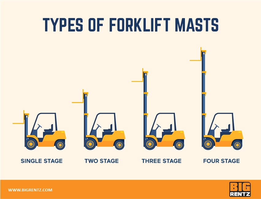 types of forklift masts