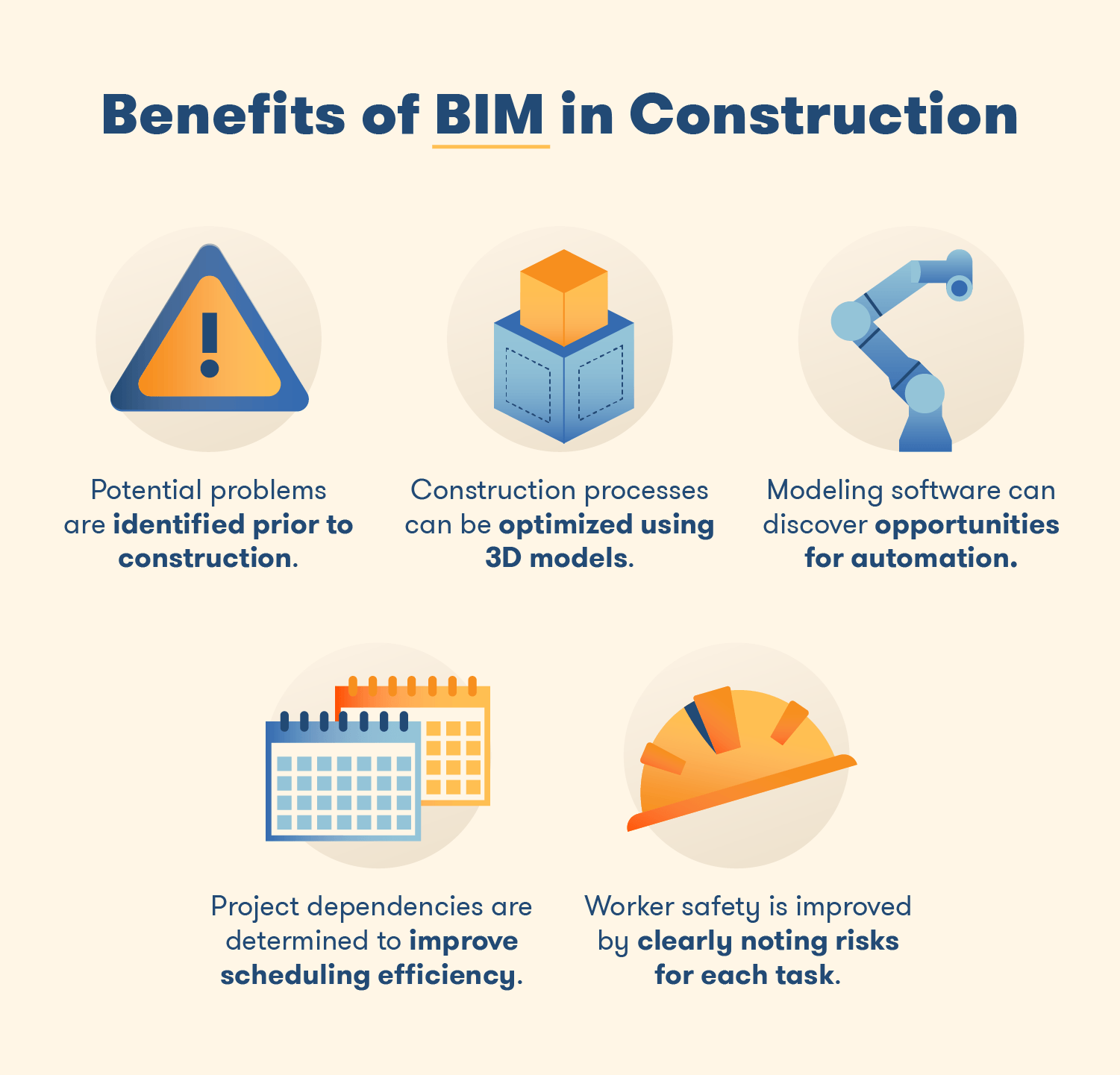 BIM's benefits to the construction industry