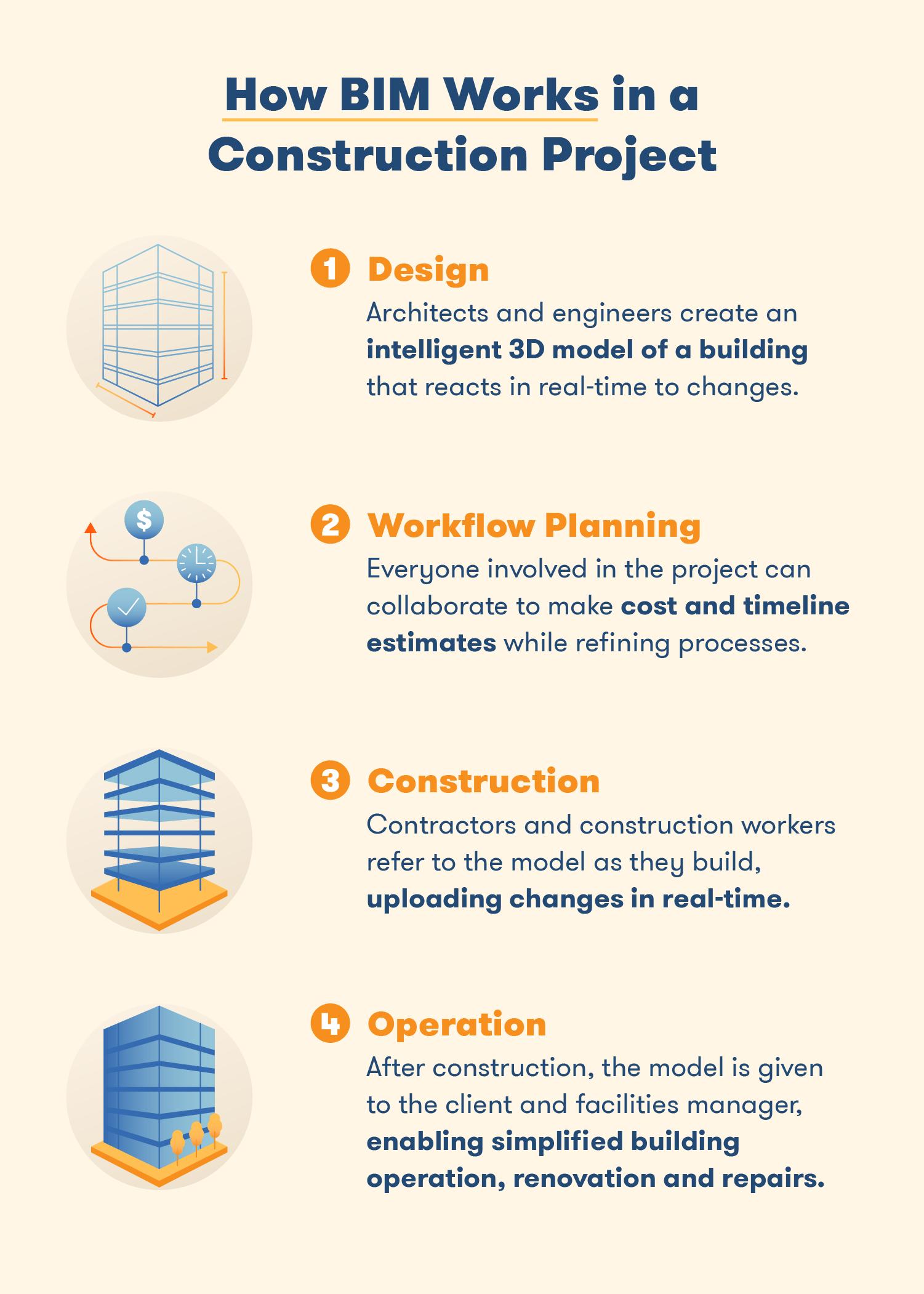 The basics of Building Information Modeling