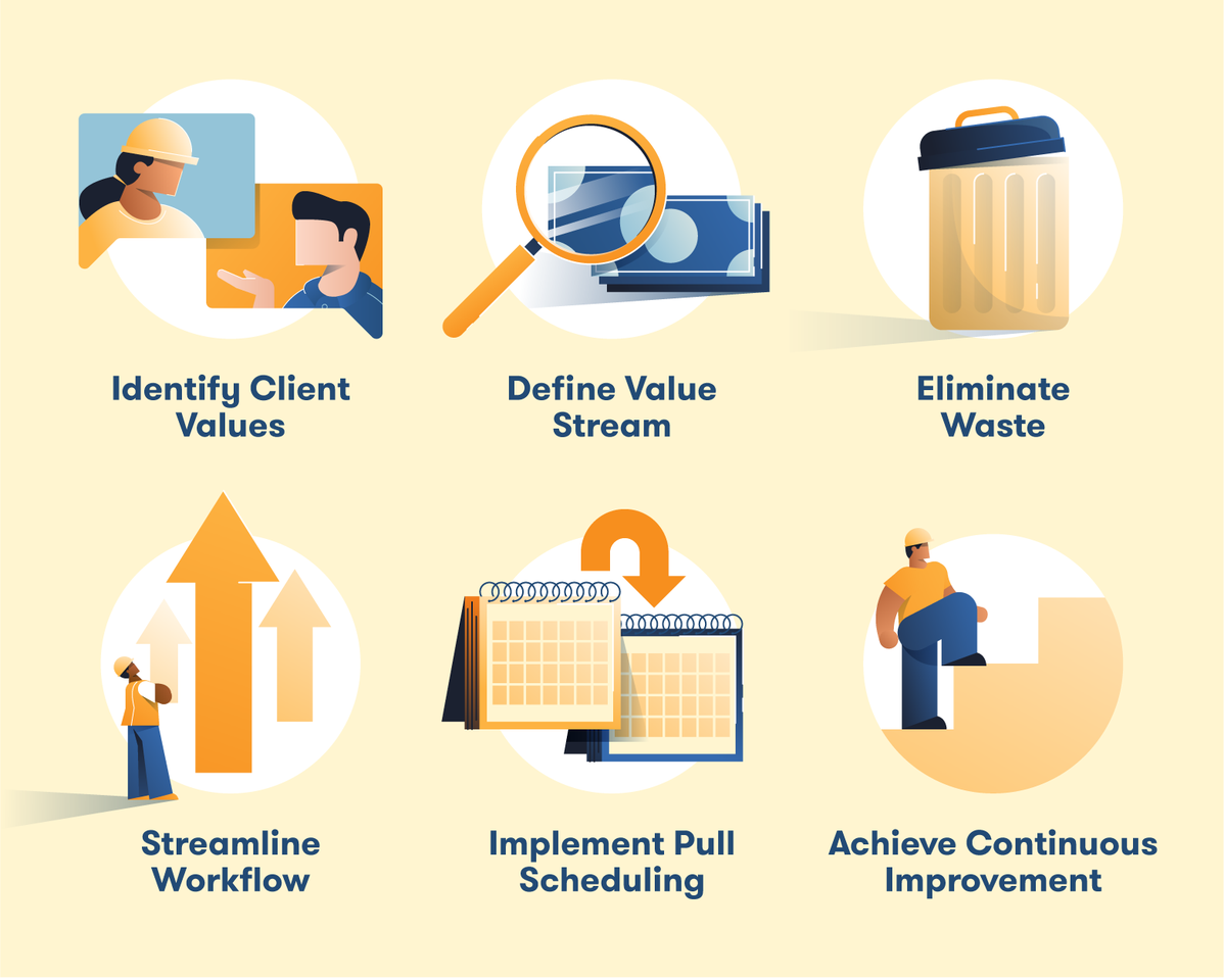 6 steps of lean construction: identify client values, define value stream, eliminate waste, streamline workflow, implement pull scheduling, achieve continuous improvement