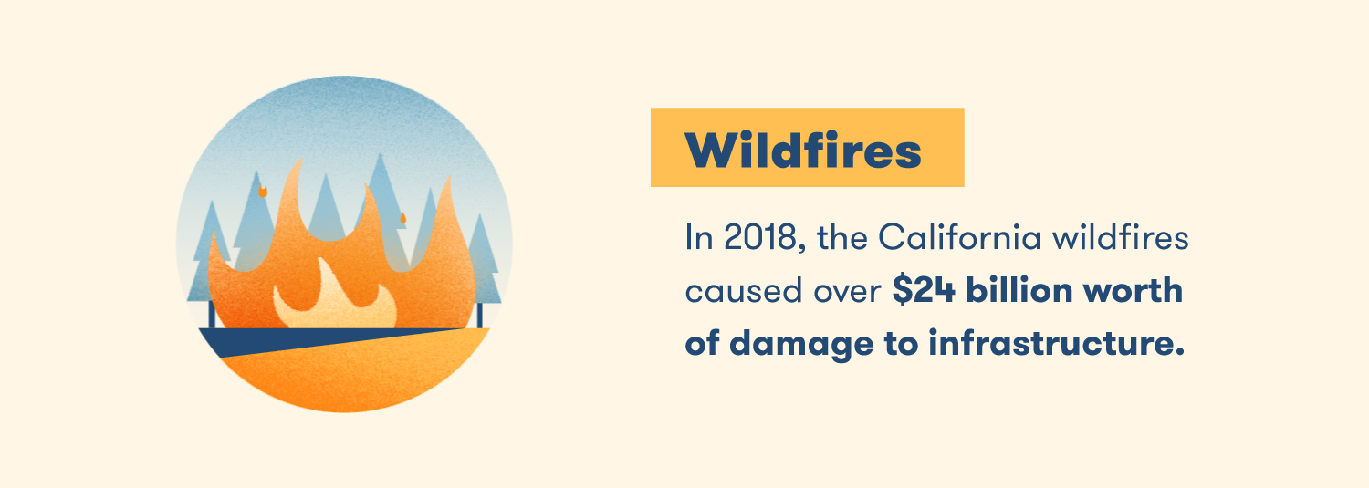 In 2018, the California wildfires caused over $24 billion worth of damage to infrastructure.