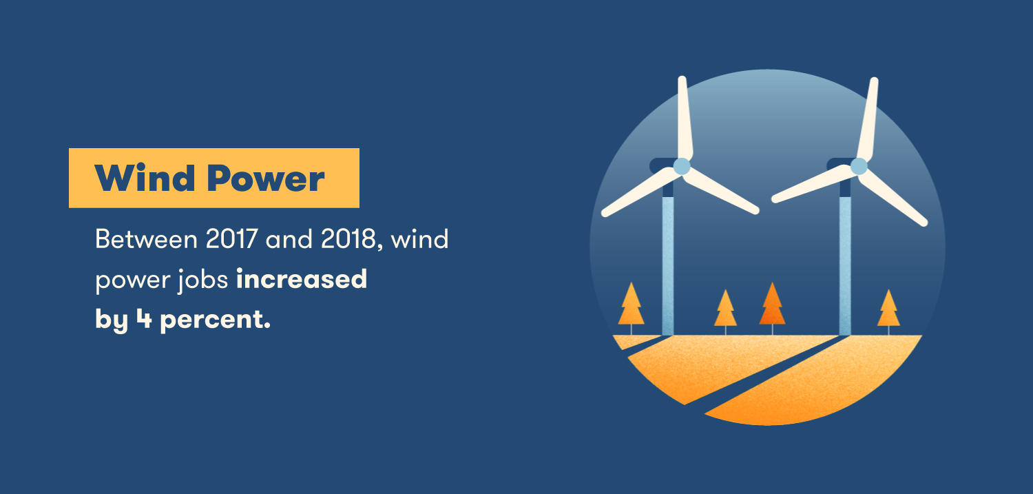 Between 2017 and 2018, wind power jobs increased by 4 percent.
