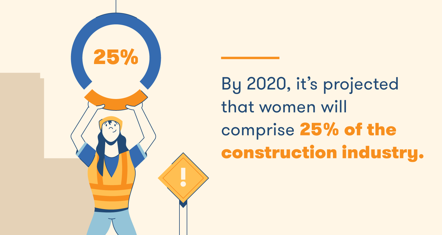 By 2020, it's projected that women will comprise 25% of the construction industry.